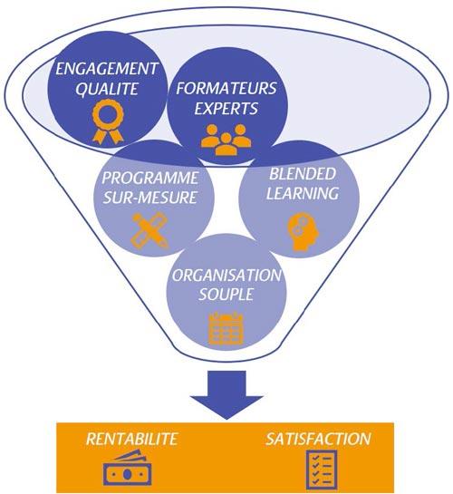 formation professionnelle de qualité à Avignon 84000